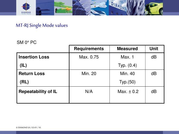 MT-RJ Single Mode values