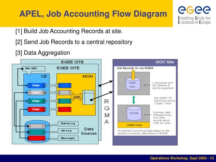 APEL, Job Accounting Flow Diagram