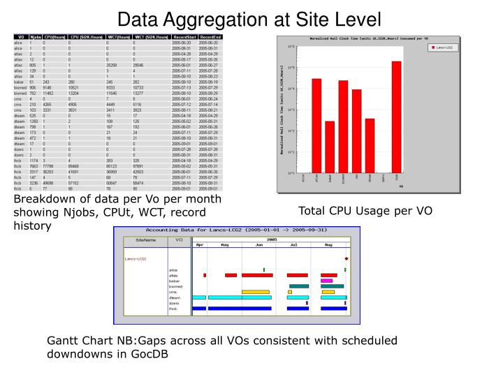 Data Aggregation at Site Level