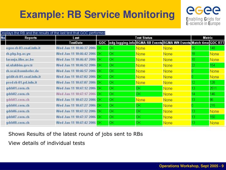 Example: RB Service Monitoring