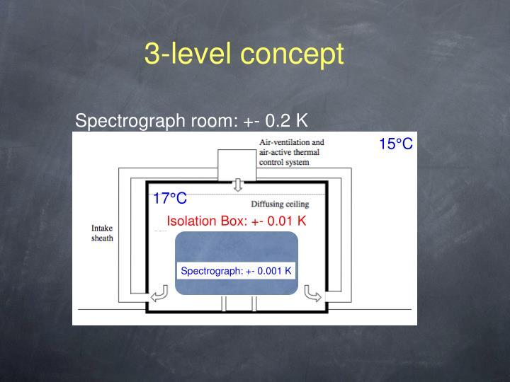 3-level concept