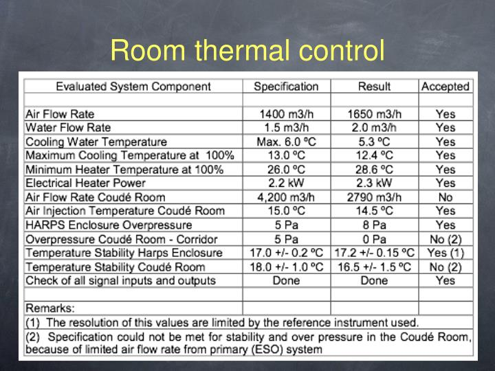 Room thermal control