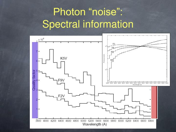 "Photon ""noise"":"