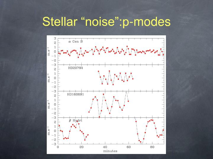 "Stellar ""noise"":p-modes"