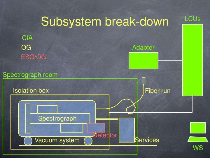 Subsystem break-down