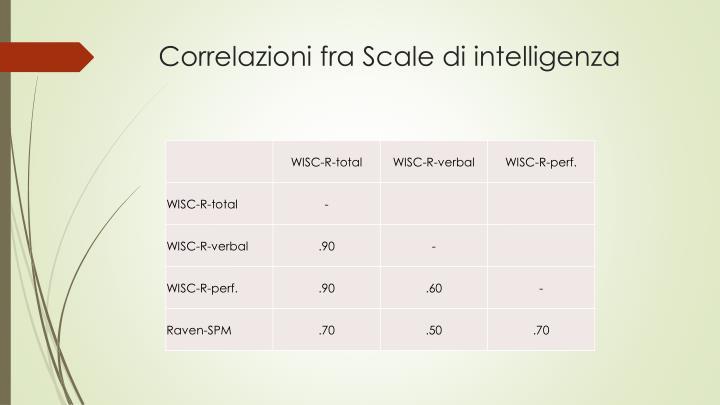 Correlazioni fra Scale di intelligenza