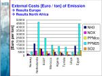external costs euro ton of emission results europe results north africa