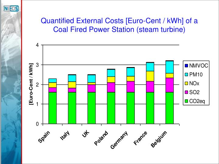 Quantified External Costs [Euro-Cent / kWh] of a