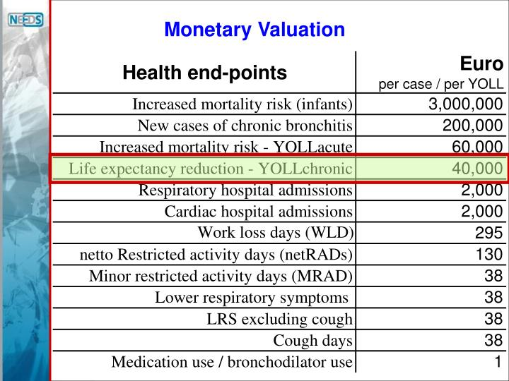 Monetary Valuation