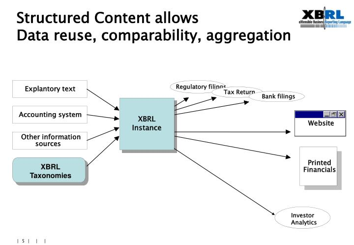 Structured Content allows