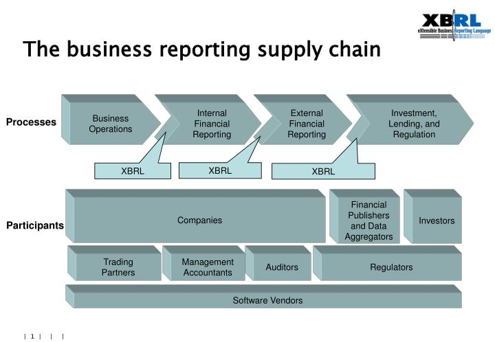 The business reporting supply chain
