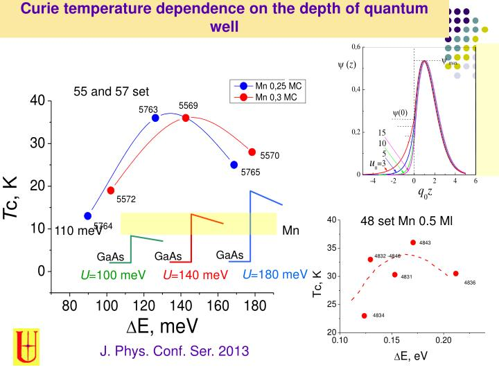 Curie temperature dependence on the depth of quantum well