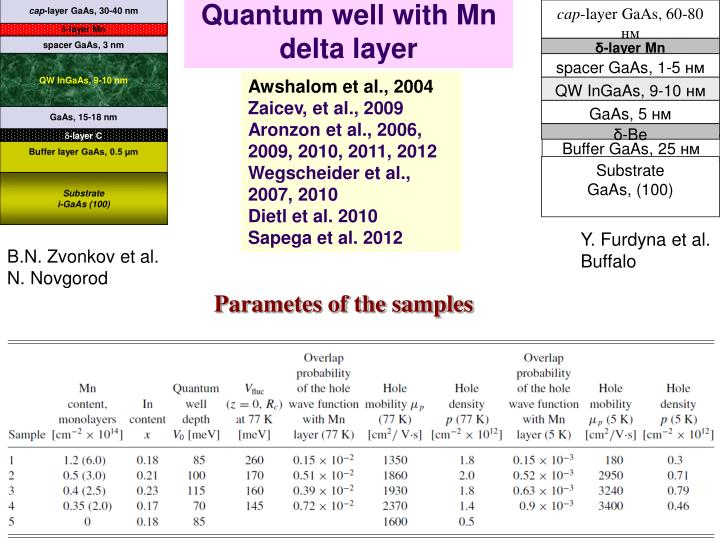 Quantum well with Mn delta layer