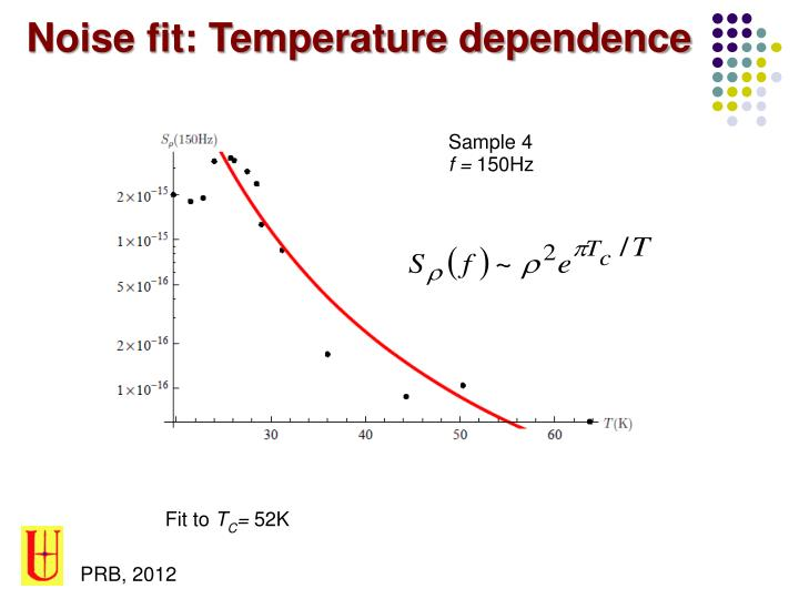 Noise fit: Temperature dependence