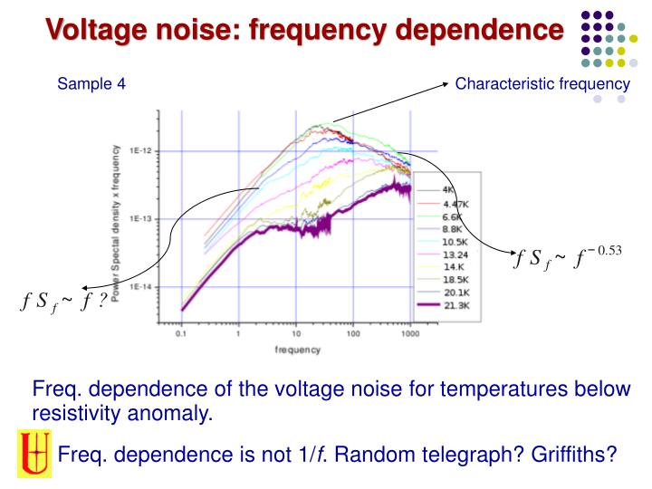 Voltage noise: frequency dependence