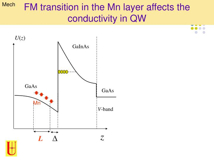 FM transition in the Mn layer affects the conductivity in QW