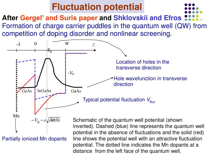 Fluctuation potential