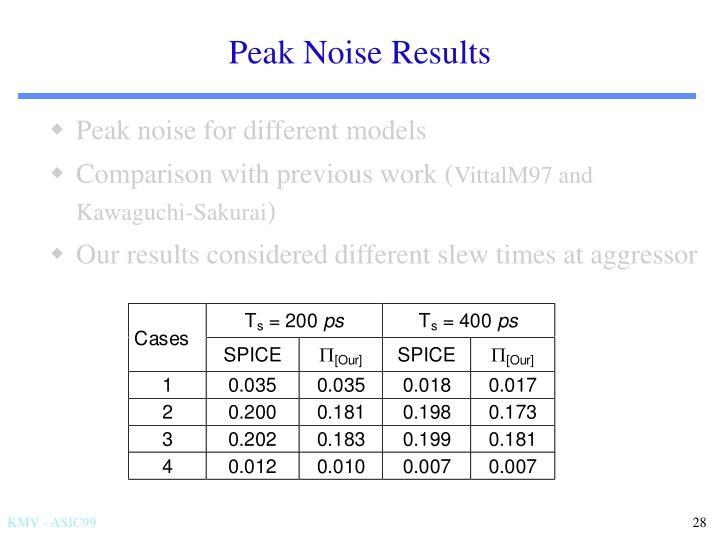 Peak Noise Results
