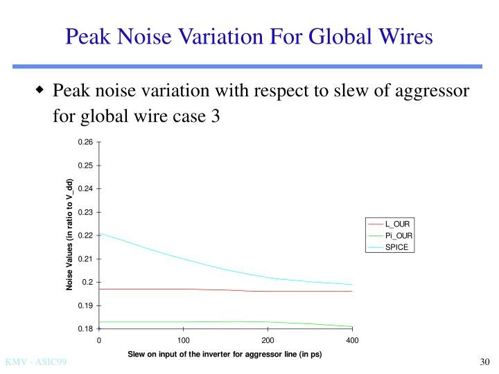 Peak Noise Variation For Global Wires