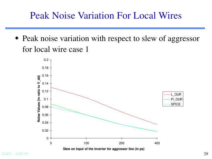 Peak Noise Variation For Local Wires