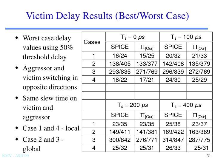 Victim Delay Results (Best/Worst Case)