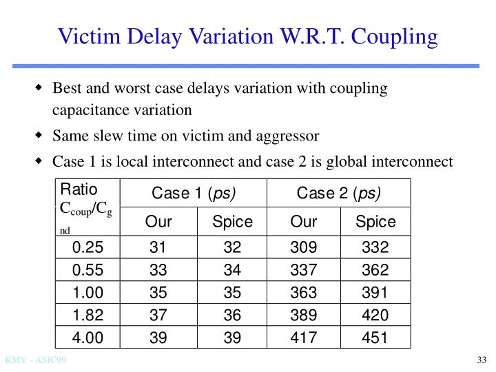 Victim Delay Variation W.R.T. Coupling