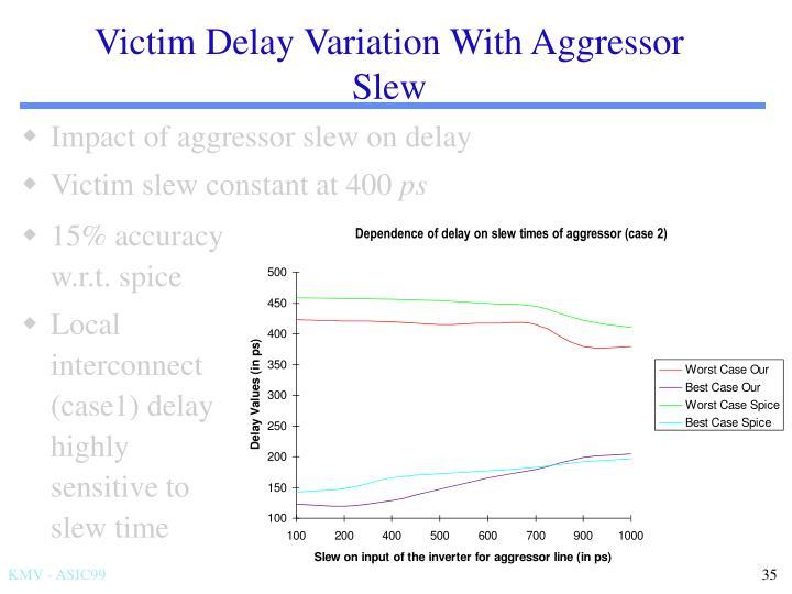 Victim Delay Variation With Aggressor Slew