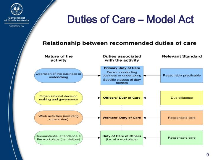 Duties of Care – Model Act