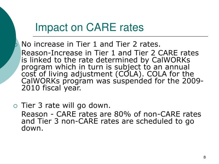 Impact on CARE rates