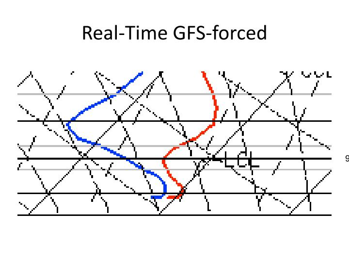 Real-Time GFS-forced