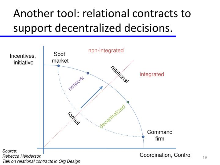 Another tool: relational contracts to support decentralized decisions.