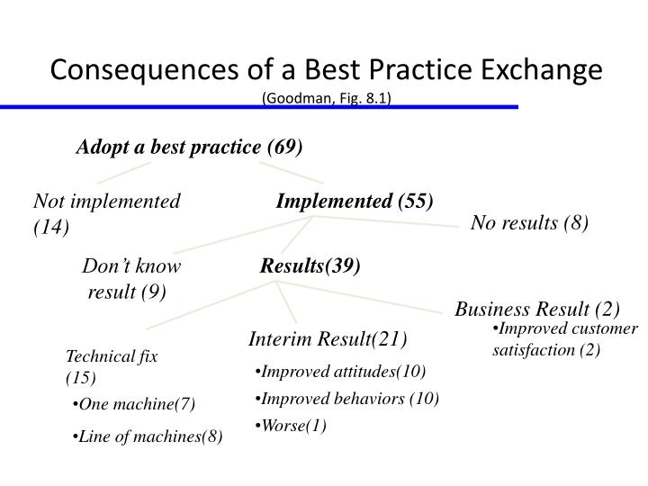 Consequences of a Best Practice Exchange