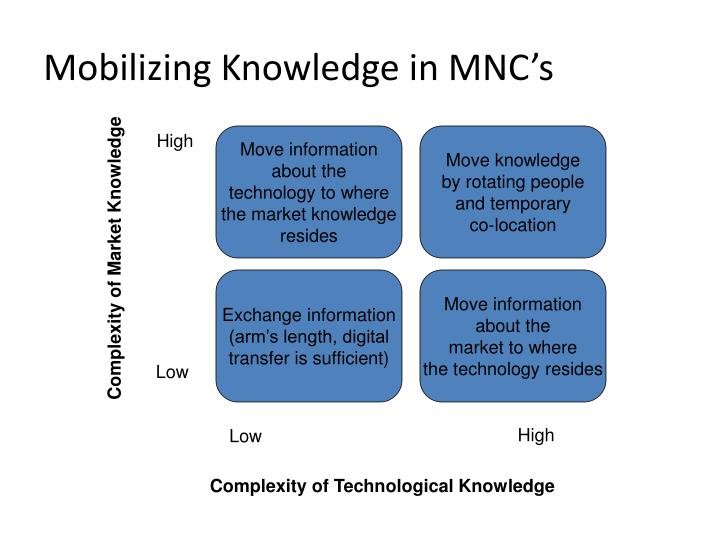 Mobilizing Knowledge in MNC's
