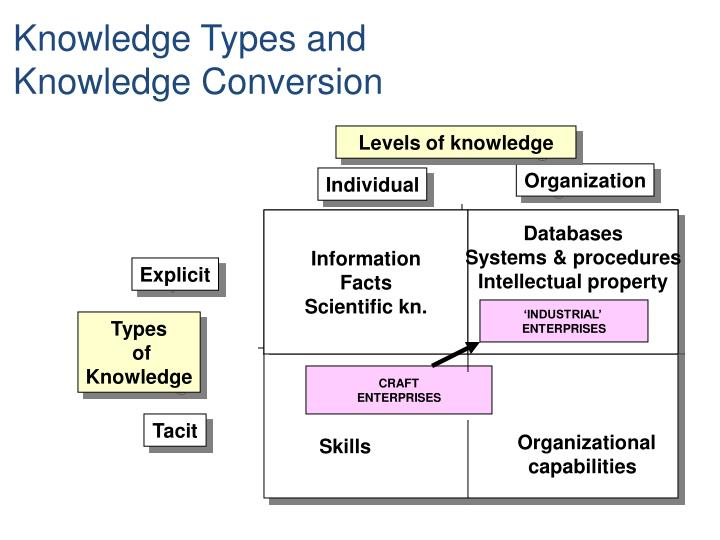 Knowledge Types and
