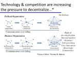 technology competition are increasing the pressure to decentralize