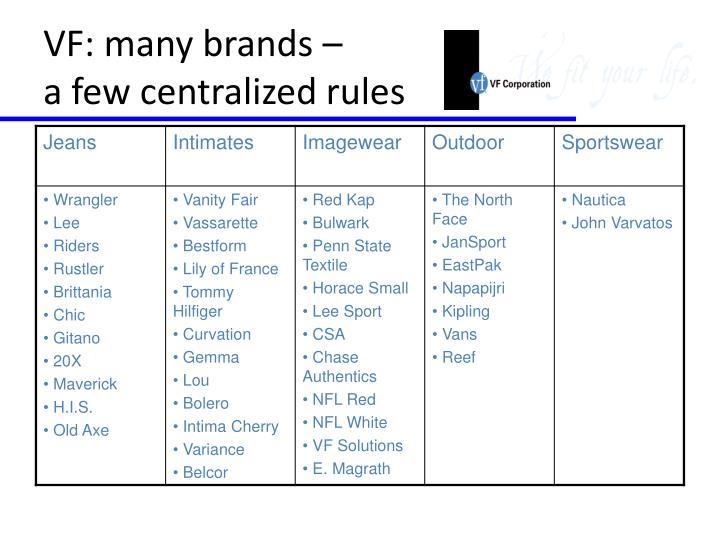 VF: many brands –