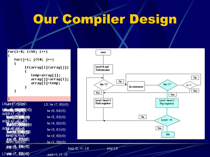 Our Compiler Design