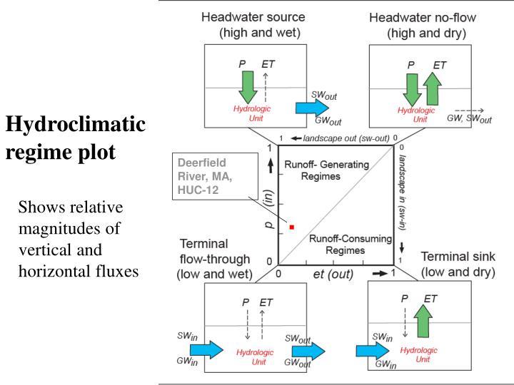 Hydroclimatic