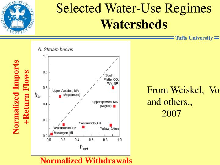 Selected Water-Use Regimes