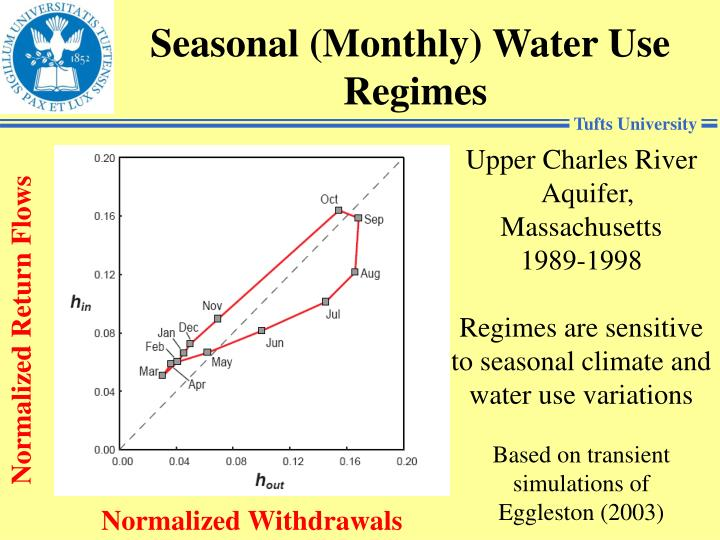Seasonal (Monthly) Water Use