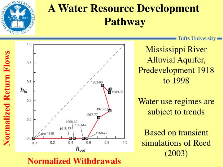 A Water Resource Development