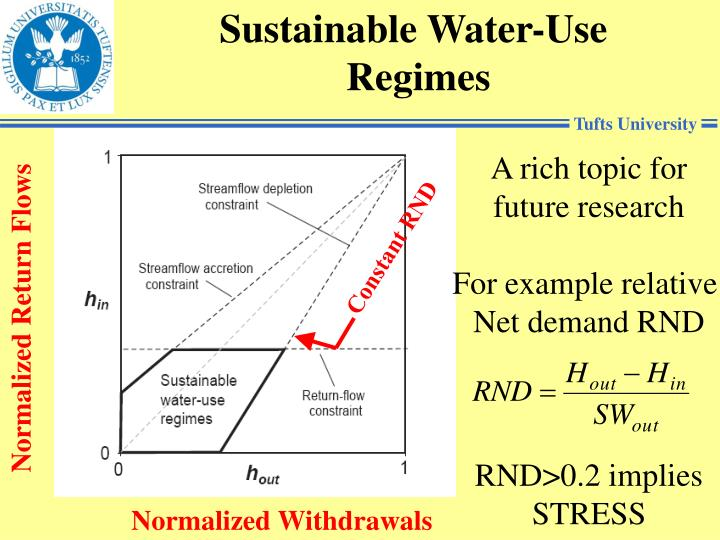Sustainable Water-Use
