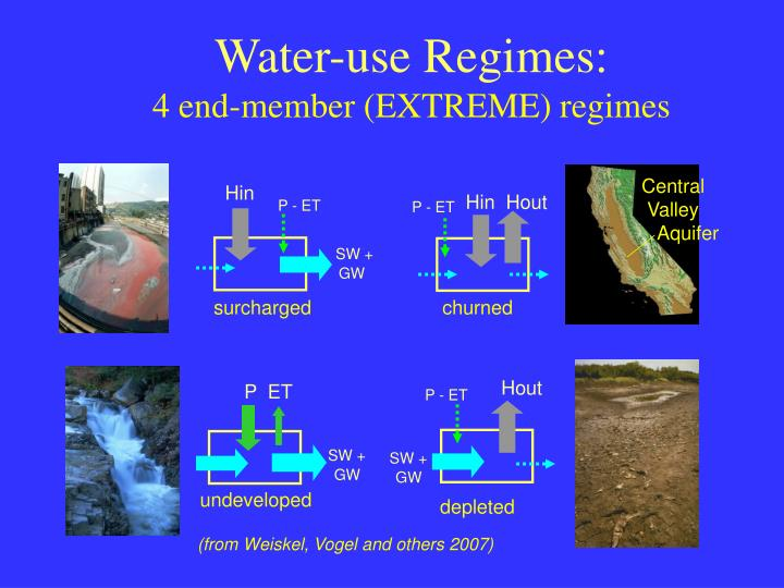 Water-use Regimes: