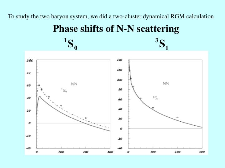To study the two baryon system, we did a two-cluster dynamical RGM calculation