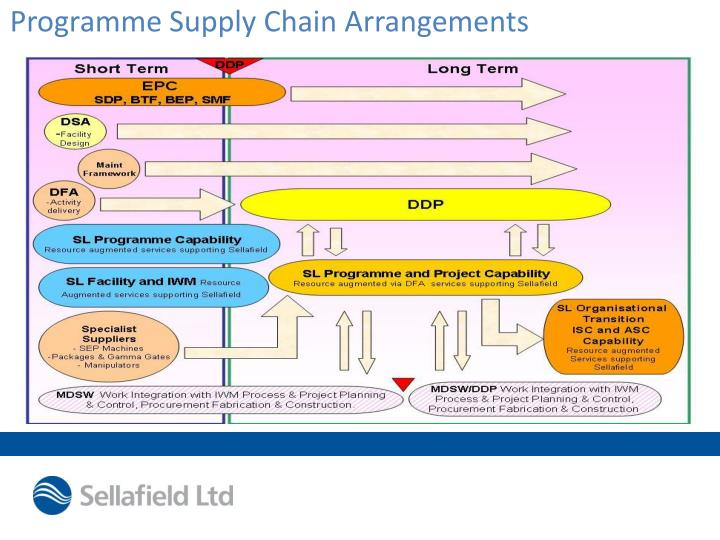 Programme Supply Chain Arrangements