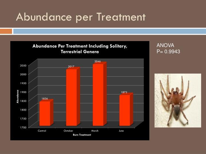 Abundance per Treatment
