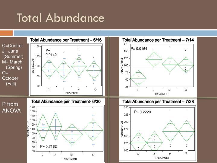 Total Abundance
