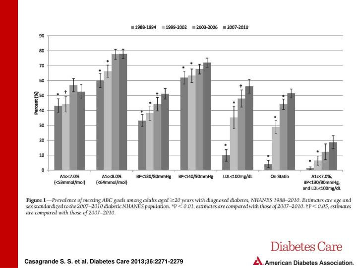 Casagrande S. S. et al. Diabetes Care 2013;36:2271-2279