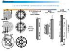 lay out of the wwer experimental fuel rods in irradiation rigs