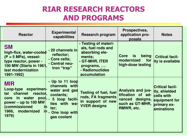 RIAR RESEARCH REACTORS